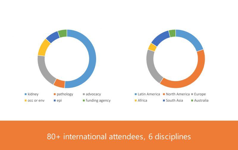 i3C meetings_pie chart